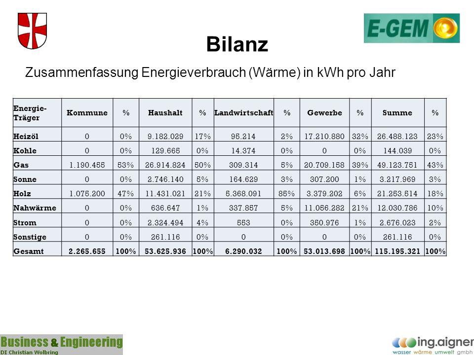 Bilanz Zusammenfassung Energieverbrauch (Wärme) in kWh pro Jahr Energie- Träger Kommune%Haushalt%Landwirtschaft%Gewerbe%Summe% Heizöl00%9.182.02917%95