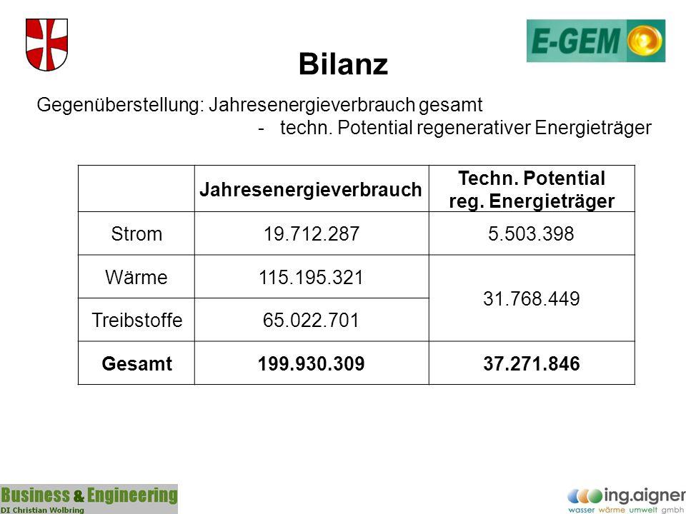 Bilanz Gegenüberstellung: Jahresenergieverbrauch gesamt - techn. Potential regenerativer Energieträger Jahresenergieverbrauch Techn. Potential reg. En