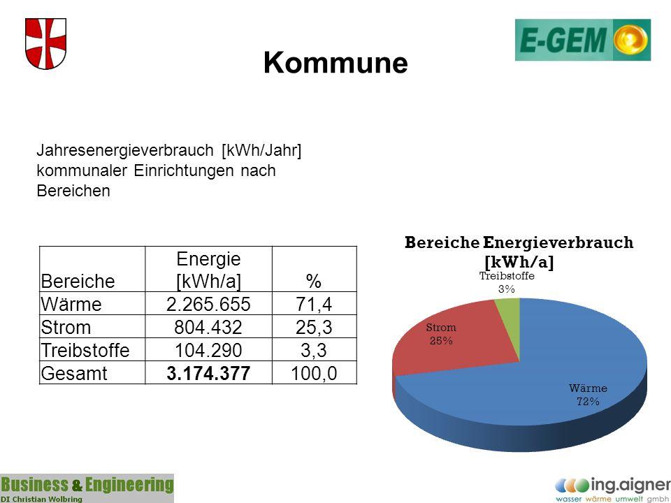 Kommune Bereiche Energie [kWh/a]% Wärme2.265.65571,4 Strom804.43225,3 Treibstoffe104.2903,3 Gesamt3.174.377100,0 Jahresenergieverbrauch [kWh/Jahr] kom