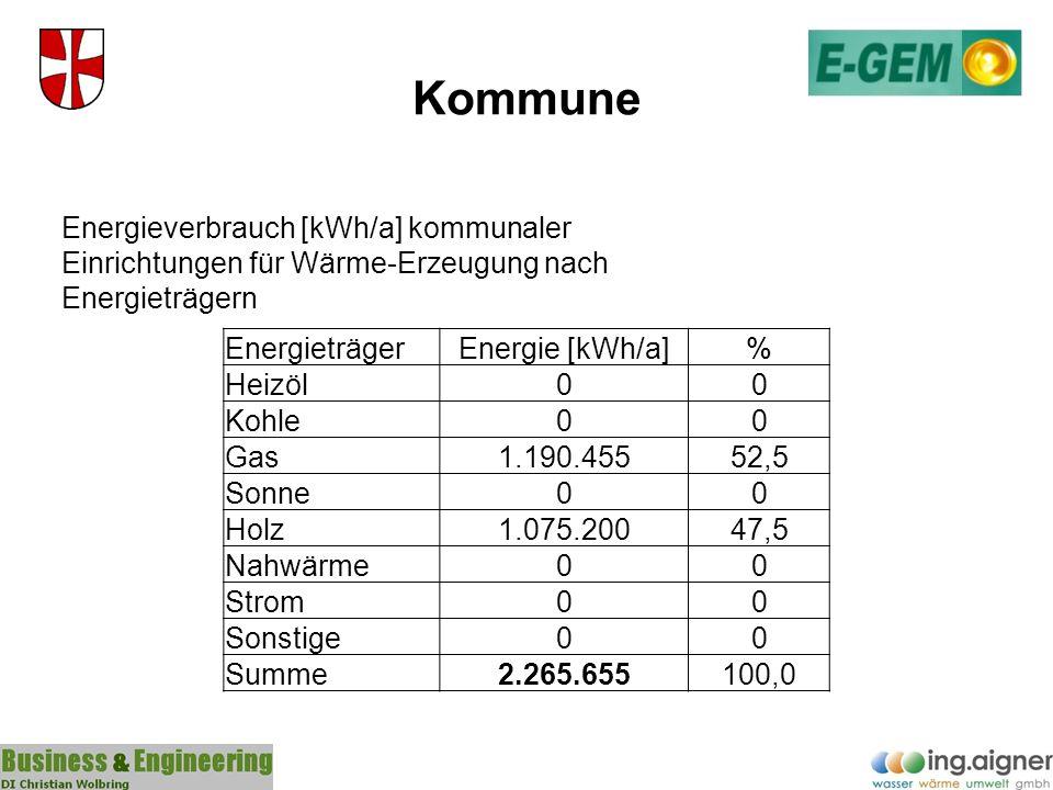 Kommune EnergieträgerEnergie [kWh/a]% Heizöl00 Kohle00 Gas1.190.45552,5 Sonne00 Holz1.075.20047,5 Nahwärme00 Strom00 Sonstige00 Summe2.265.655100,0 En
