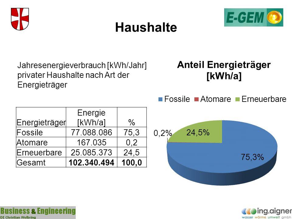 Haushalte Energieträger Energie [kWh/a]% Fossile77.088.08675,3 Atomare167.0350,2 Erneuerbare25.085.37324,5 Gesamt102.340.494100,0 Jahresenergieverbrau