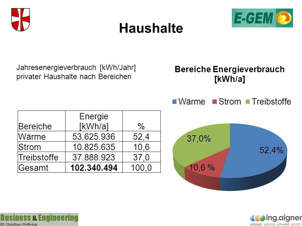 Bilanz Zusammenfassung Energieverbrauch (gesamt) in kWh pro Jahr BereicheKommune%Haushalt%Landwirtschaft%Gewerbe%Summe% Wärme2.265.65571%53.625.93652%6.290.03256%53.013.69864%115.195.32158% Strom804.43225%10.825.63511%985.4309%7.096.7909%19.712.28710% Treibstoffe104.2903%37.888.92337%3.999.90935%23.029.57928%65.022.70133% Gesamt3.174.377100% 102.340.494100%11.275.371100% 83.140.067100% 199.930.309100%