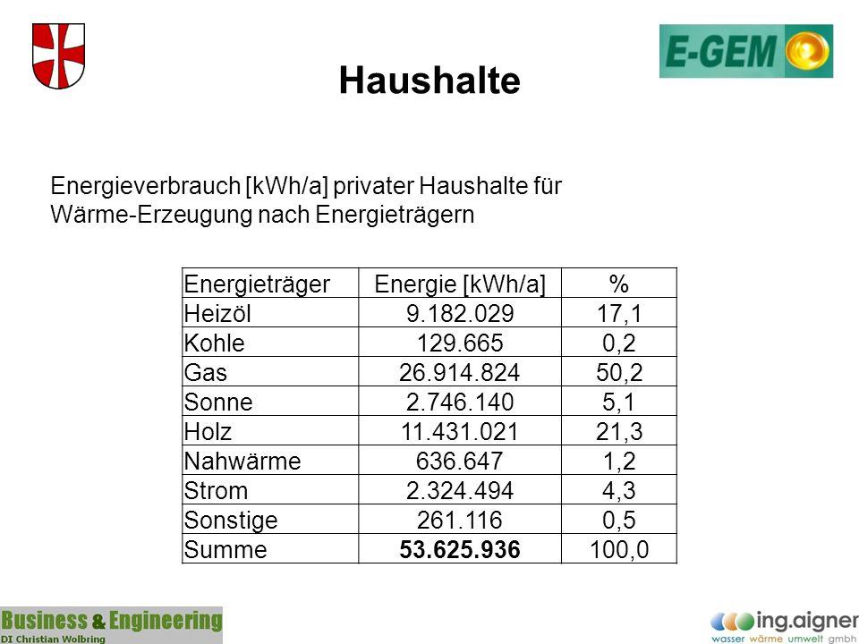 Bilanz Zusammenfassung Energieverbrauch (Wärme) in kWh pro Jahr Energie- Träger Kommune%Haushalt%Landwirtschaft%Gewerbe%Summe% Heizöl00%9.182.02917%95.2142%17.210.88032%26.488.12323% Kohle00%129.6650%14.3740%0 144.0390% Gas1.190.45553%26.914.82450%309.3145%20.709.15839%49.123.75143% Sonne00%2.746.1405%164.6293%307.2001%3.217.9693% Holz1.075.20047%11.431.02121%5.368.09185%3.379.2026%21.253.51418% Nahwärme00%636.6471%337.8575%11.056.28221%12.030.78610% Strom00%2.324.4944%5530%350.9761%2.676.0232% Sonstige00%261.1160%0 0 261.1160% Gesamt2.265.655100%53.625.936100%6.290.032100%53.013.698100%115.195.321100%