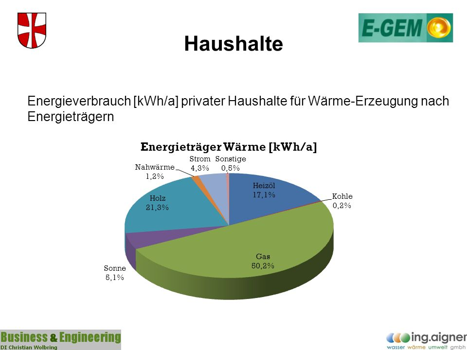 Bilanz Gegenüberstellung: Jahresenergieverbrauch gesamt - techn.