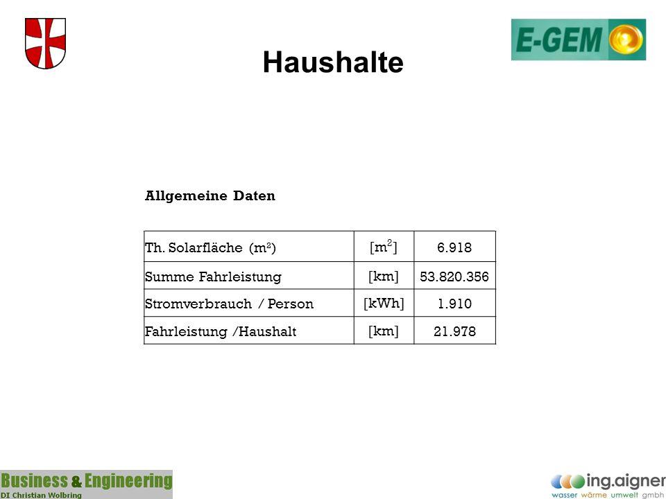 Haushalte Allgemeine Daten Th. Solarfläche (m²)[m 2 ]6.918 Summe Fahrleistung[km]53.820.356 Stromverbrauch / Person[kWh]1.910 Fahrleistung /Haushalt[k