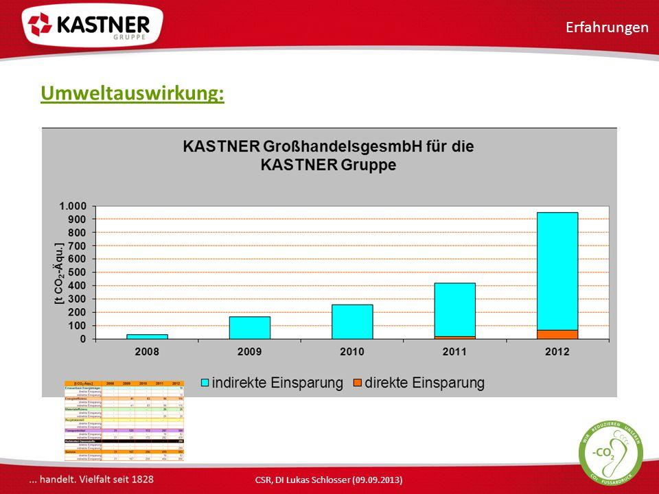 CSR, DI Lukas Schlosser (09.09.2013) Umweltauswirkung: Erfahrungen