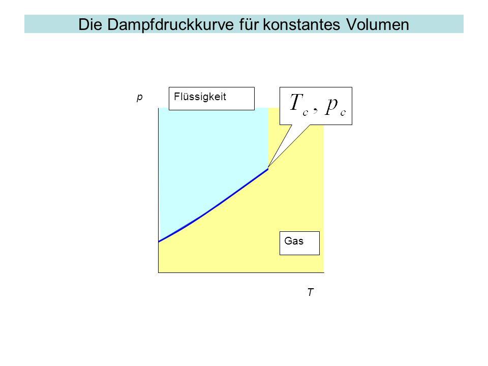 Die Dampfdruckkurve für konstantes Volumen p Gas Flüssigkeit T