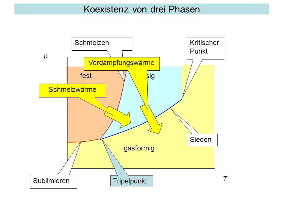 Koexistenz von drei Phasen T p festflüssig gasförmig Sieden Schmelzen Sublimieren Tripelpunkt Kritischer Punkt Schmelzwärme Verdampfungswärme