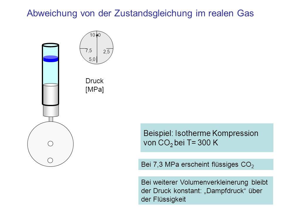 Beispiel: Isotherme Kompression von CO 2 bei T= 300 K 2,5 0 7,5 10 5,0 Druck [MPa] Bei 7,3 MPa erscheint flüssiges CO 2 Bei weiterer Volumenverkleiner