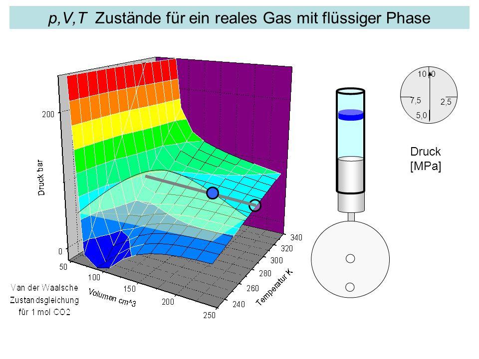 p,V,T Zustände für ein reales Gas mit flüssiger Phase 2,5 0 7,5 10 5,0 Druck [MPa]