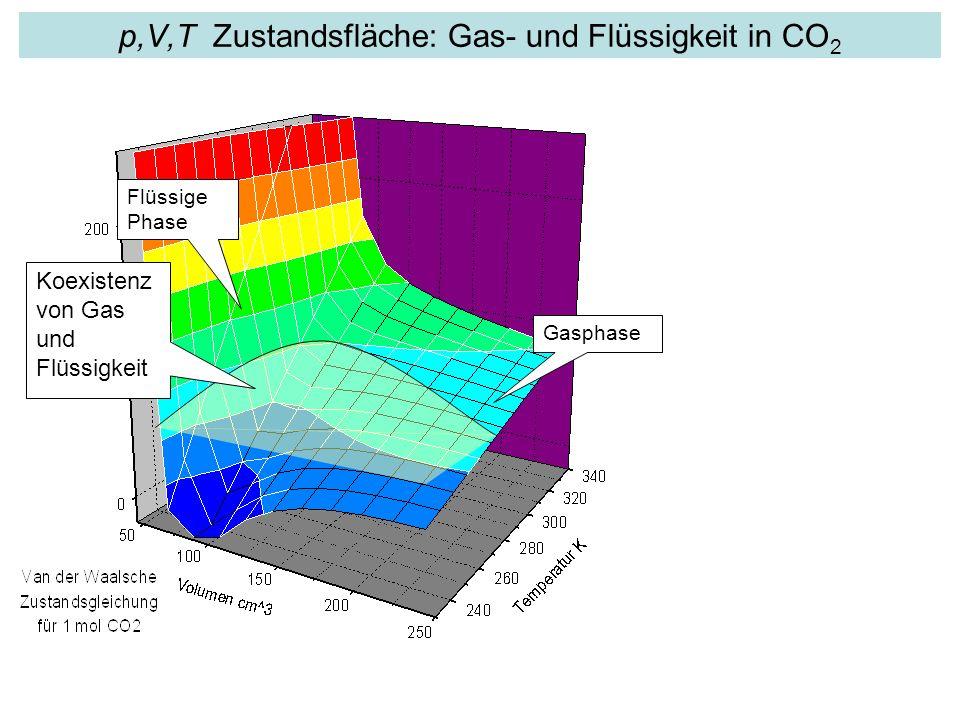p,V,T Zustandsfläche: Gas- und Flüssigkeit in CO 2 Gasphase Koexistenz von Gas und Flüssigkeit Flüssige Phase