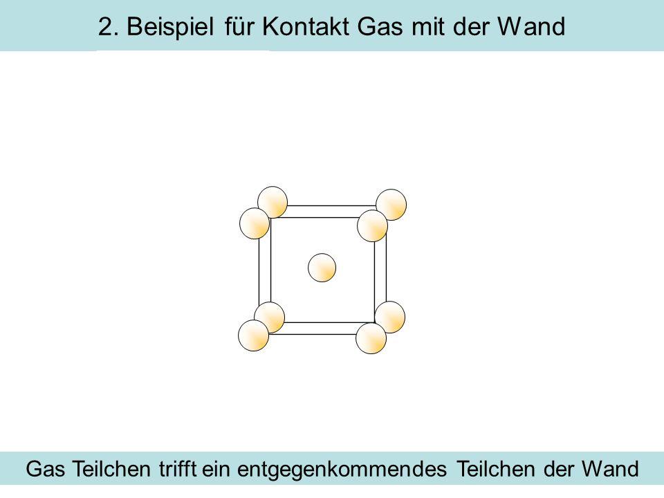 2. Beispiel für Kontakt Gas mit der Wand Gas Teilchen trifft ein entgegenkommendes Teilchen der Wand