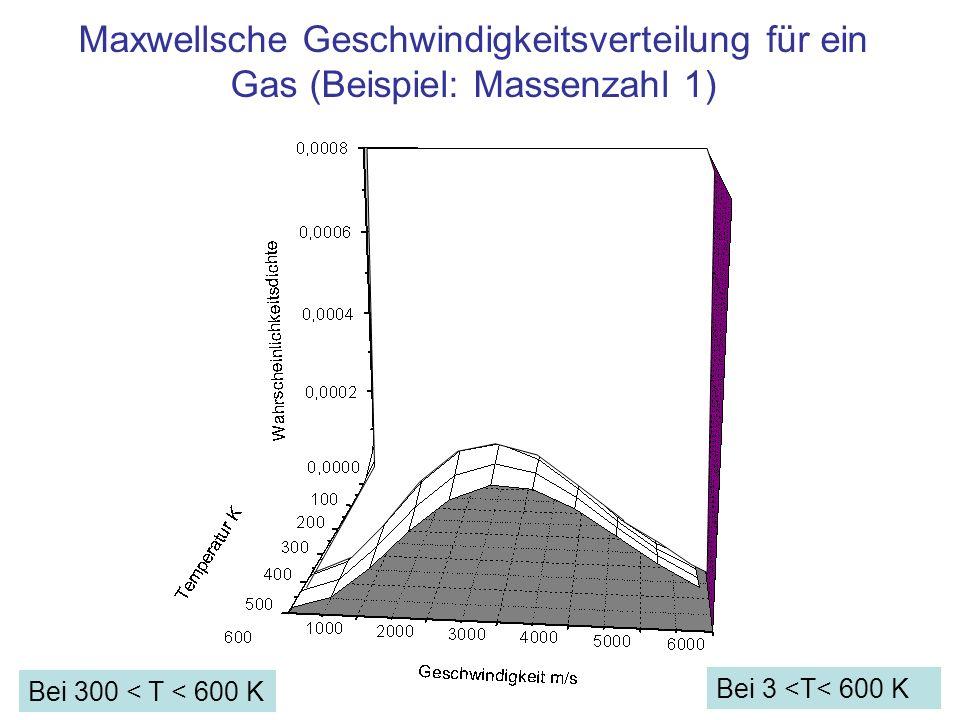 Maxwellsche Geschwindigkeitsverteilung für ein Gas (Beispiel: Massenzahl 1) Bei 300 < T < 600 K Bei 3 <T< 600 K
