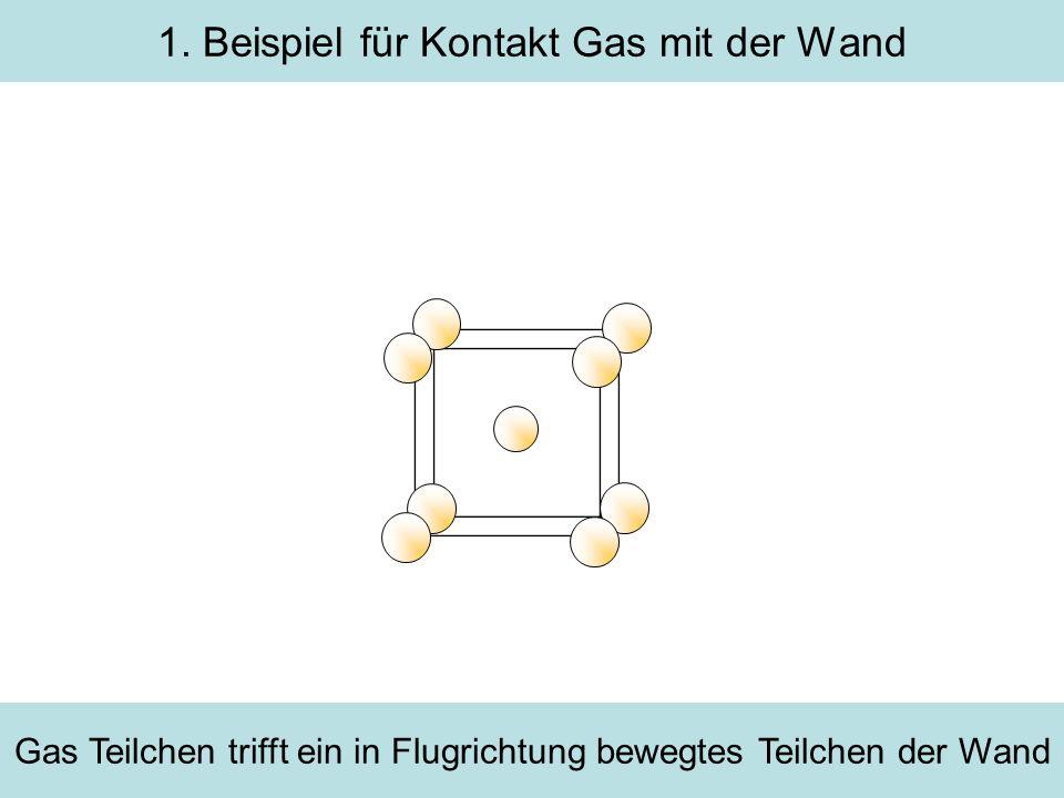 1. Beispiel für Kontakt Gas mit der Wand Gas Teilchen trifft ein in Flugrichtung bewegtes Teilchen der Wand