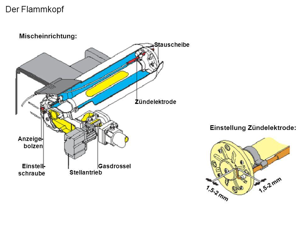 Der Flammkopf Stauscheibe Zündelektrode Gasdrossel Stellantrieb Einstell- schraube Anzeige- bolzen Einstellung Zündelektrode: 1,5-2 mm Mischeinrichtun
