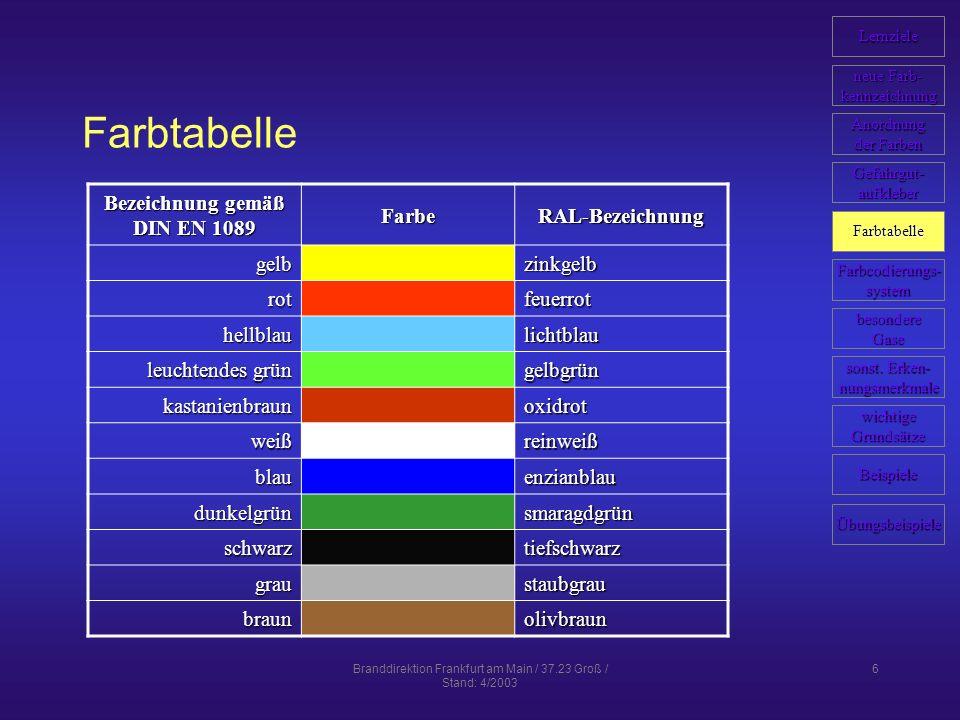 Branddirektion Frankfurt am Main / 37.23 Groß / Stand: 4/2003 17 Lösung zu Übungsbeispielen zurück Stickstoff (neu) alte Stickstoffflasche (grün) wurde im Schulterbereich mit neuer Kennfarbe (schwarz) übermalt