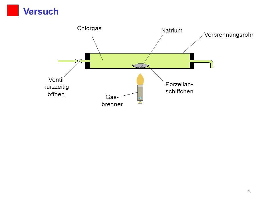 2 Verbrennungsrohr Gas- brenner Ventil kurzzeitig öffnen Chlorgas Porzellan- schiffchen Natrium