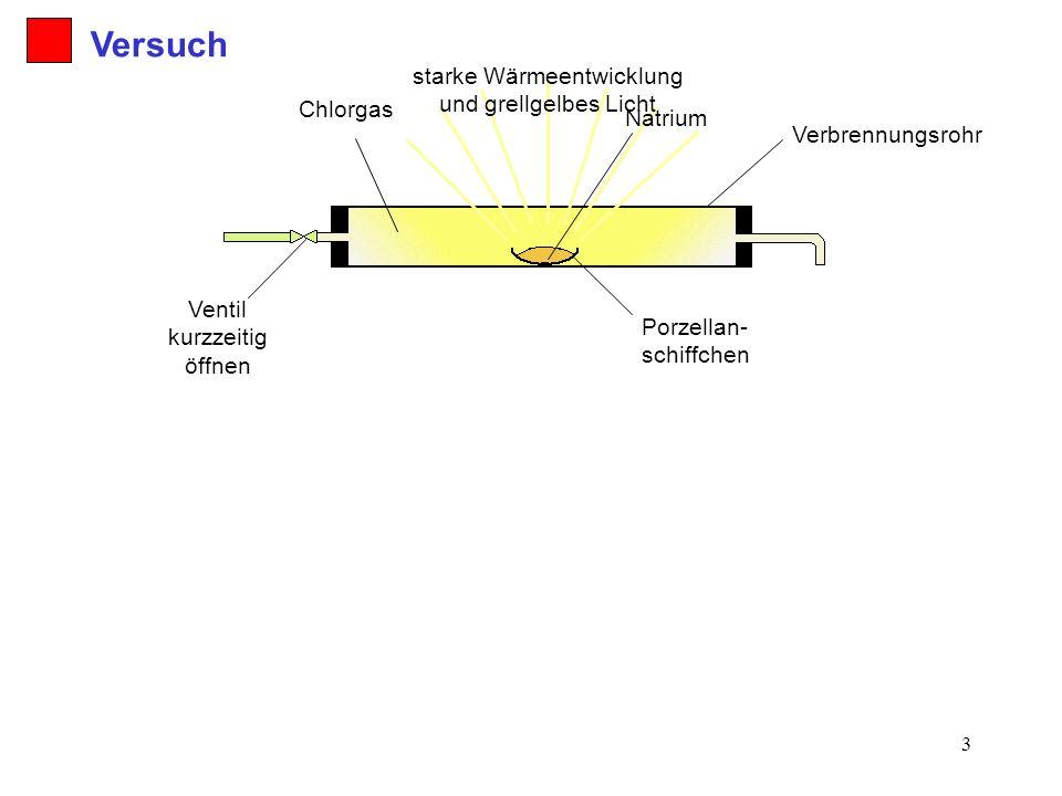 3 starke Wärmeentwicklung und grellgelbes Licht Chlorgas Ventil kurzzeitig öffnen Porzellan- schiffchen Verbrennungsrohr Natrium Versuch
