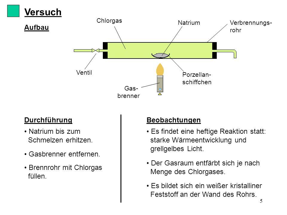 6 Reaktionsschema: Natrium + Chlor Natriumchlorid (= Kochsalz) Reaktionsgleichung: 2 Na + Cl 2 2 NaCl Elektronenübergang 11 Protonen und 10 Elektronen 17 Protonen und 18 Elektronen KationAnion IONEN Erklärung wird gespalten in 2 Cl-Atome 1 e -