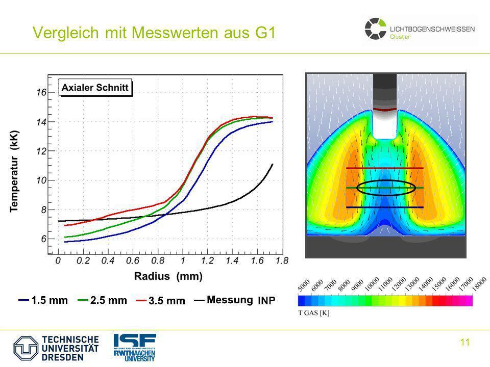11 INP Vergleich mit Messwerten aus G1