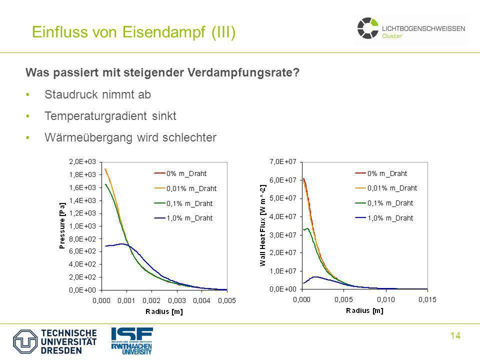 14 Einfluss von Eisendampf (III) Was passiert mit steigender Verdampfungsrate? Staudruck nimmt ab Temperaturgradient sinkt Wärmeübergang wird schlecht