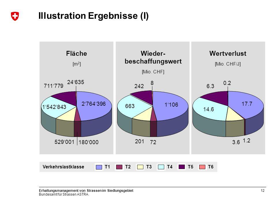 Bundesamt für Strassen ASTRA Erhaltungsmanagement von Strassen im Siedlungsgebiet12 Illustration Ergebnisse (I) Fläche [m 2 ] Wieder- beschaffungswert