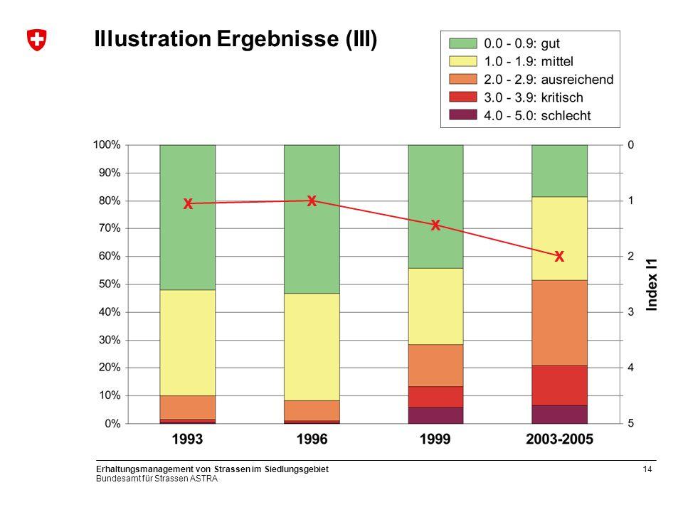 Bundesamt für Strassen ASTRA Erhaltungsmanagement von Strassen im Siedlungsgebiet14 Illustration Ergebnisse (III) x x x x
