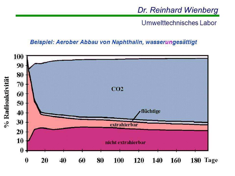 Dr. Reinhard Wienberg Umwelttechnisches Labor Tage Beispiel: Aerober Abbau von Naphthalin, wasserungesättigt