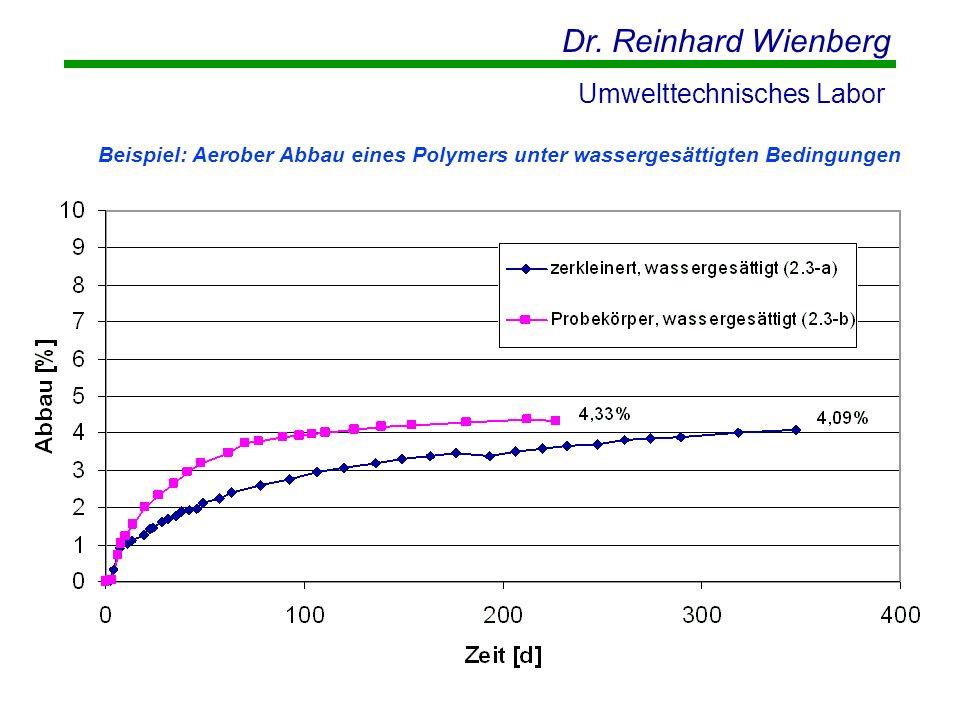 Dr. Reinhard Wienberg Umwelttechnisches Labor Beispiel: Aerober Abbau eines Polymers unter wassergesättigten Bedingungen