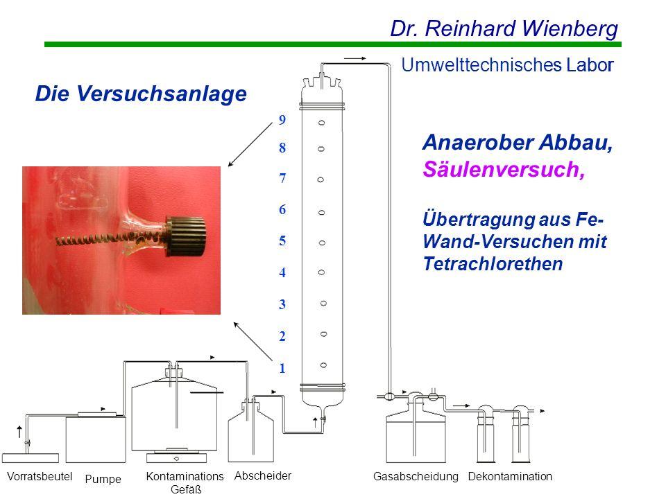 Dr. Reinhard Wienberg Umwelttechnisches Labor Die Versuchsanlage 987654321987654321 Vorratsbeutel Pumpe Kontaminations- Gefäß AbscheiderGasabscheidung
