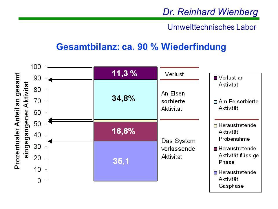 Dr. Reinhard Wienberg Umwelttechnisches Labor Gesamtbilanz: ca. 90 % Wiederfindung