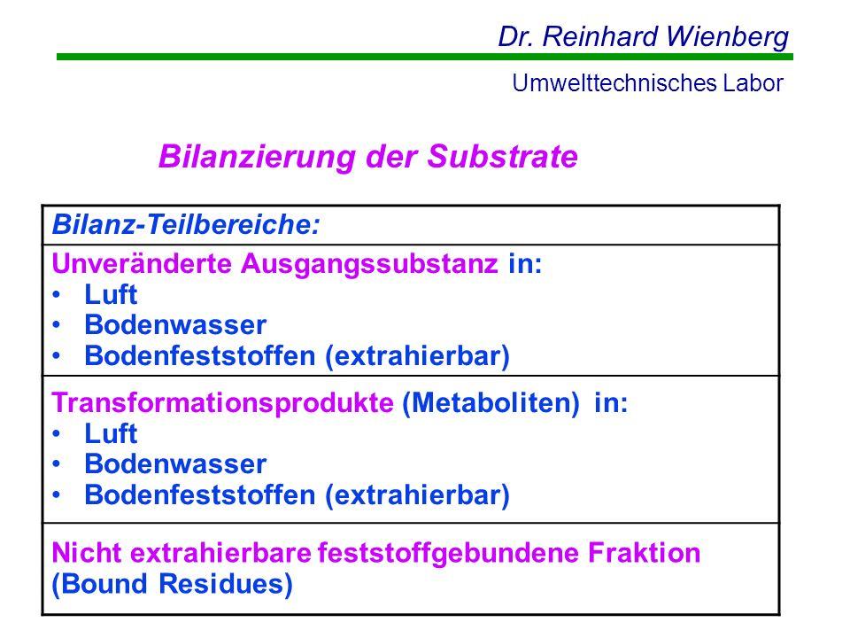 Dr. Reinhard Wienberg Umwelttechnisches Labor Bilanz-Teilbereiche: Unveränderte Ausgangssubstanz in: Luft Bodenwasser Bodenfeststoffen (extrahierbar)