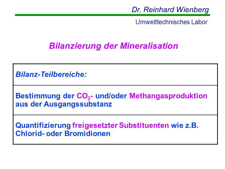 Dr. Reinhard Wienberg Umwelttechnisches Labor Bilanz-Teilbereiche: Bestimmung der CO 2 - und/oder Methangasproduktion aus der Ausgangssubstanz Quantif