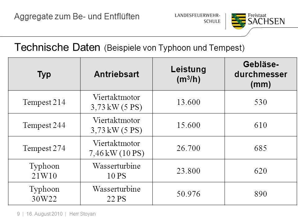 Aggregate zum Be- und Entflüften | 16. August 2010 | Herr Stoyan9 Technische Daten (Beispiele von Typhoon und Tempest) TypAntriebsart Leistung (m 3 /h