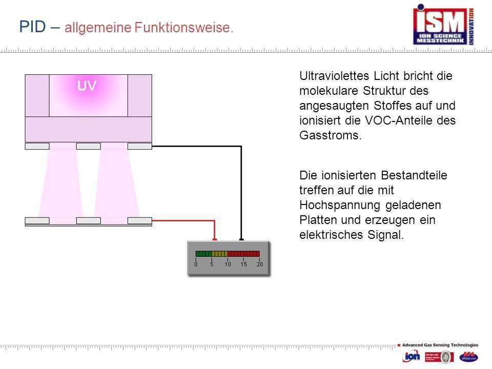 PID – allgemeine Funktionsweise. Ultraviolettes Licht bricht die molekulare Struktur des angesaugten Stoffes auf und ionisiert die VOC-Anteile des Gas