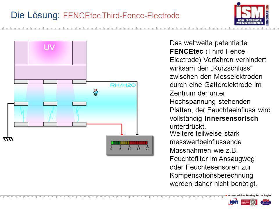Die Lösung: FENCEtec Third-Fence-Electrode Das weltweite patentierte FENCEtec (Third-Fence- Electrode) Verfahren verhindert wirksam den Kurzschluss zw