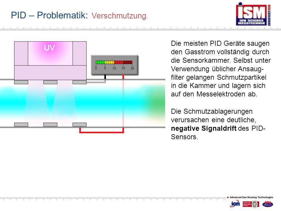 PID – Problematik: Verschmutzung. Die meisten PID Geräte saugen den Gasstrom vollständig durch die Sensorkammer. Selbst unter Verwendung üblicher Ansa
