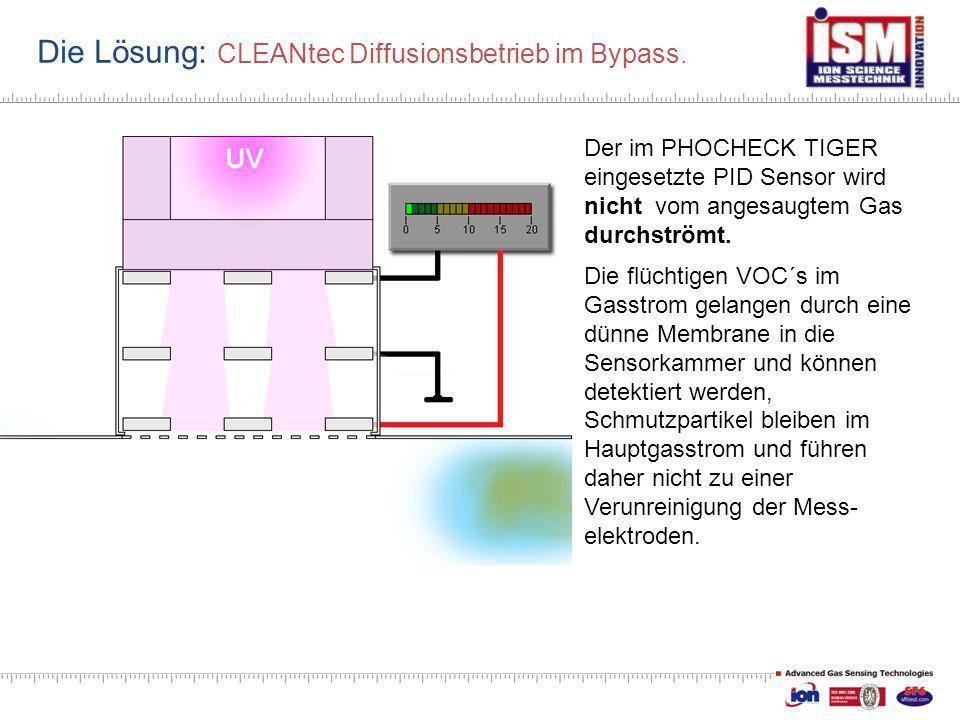 Die Lösung: CLEANtec Diffusionsbetrieb im Bypass. Der im PHOCHECK TIGER eingesetzte PID Sensor wird nicht vom angesaugtem Gas durchströmt. Die flüchti
