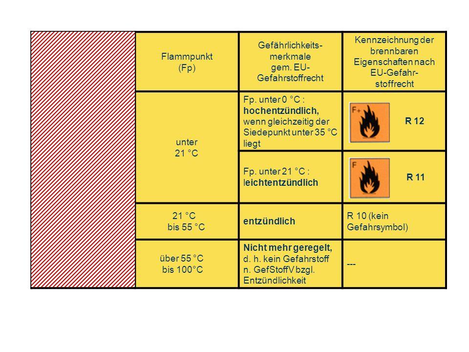 OBM Stefan Schiavulli www.ff-blofeld.de Ausbildung Feuerwehr Blofeld Folie 17 Gefahrklasse gem. VbF (nicht mehr gültig) Flammpunkt (Fp) Gefährlichkeit