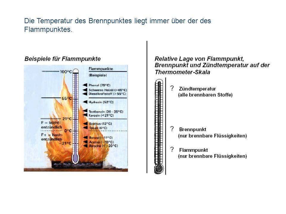 OBM Stefan Schiavulli www.ff-blofeld.de Ausbildung Feuerwehr Blofeld Folie 22 Die Temperatur des Brennpunktes liegt immer über der des Flammpunktes.