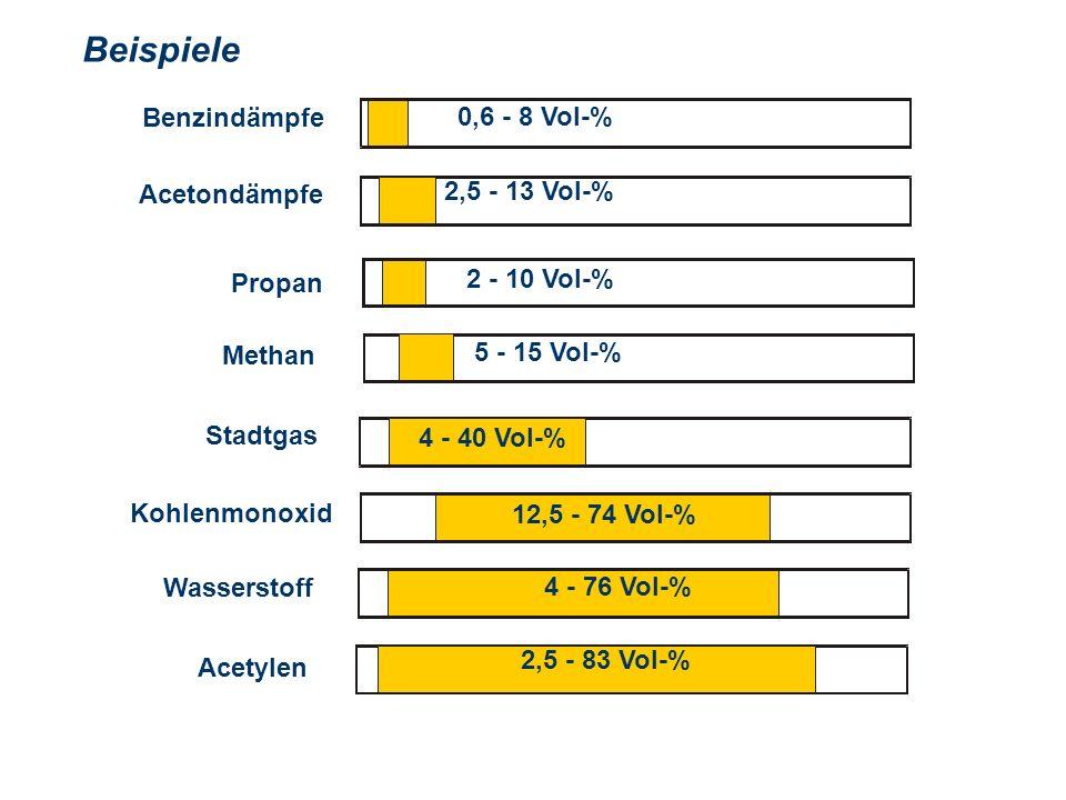 OBM Stefan Schiavulli www.ff-blofeld.de Ausbildung Feuerwehr Blofeld Folie 24 Beispiele 0,6 - 8 Vol-% Benzindämpfe 2,5 - 13 Vol-% Acetondämpfe 2 - 10