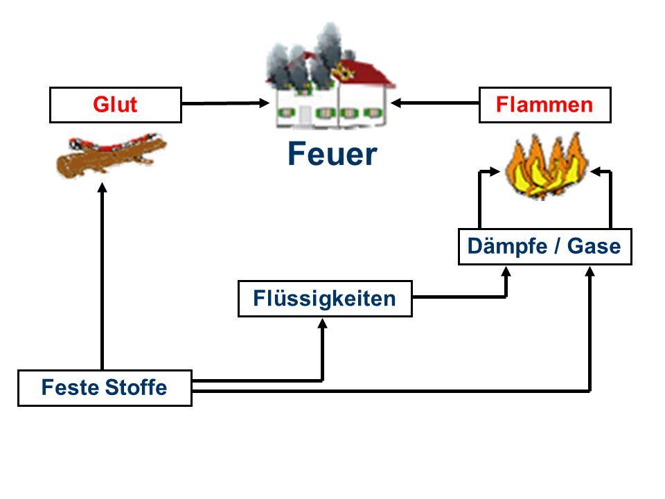OBM Stefan Schiavulli www.ff-blofeld.de Ausbildung Feuerwehr Blofeld Folie 3 Feuer Feste Stoffe Flüssigkeiten Dämpfe / Gase GlutFlammen