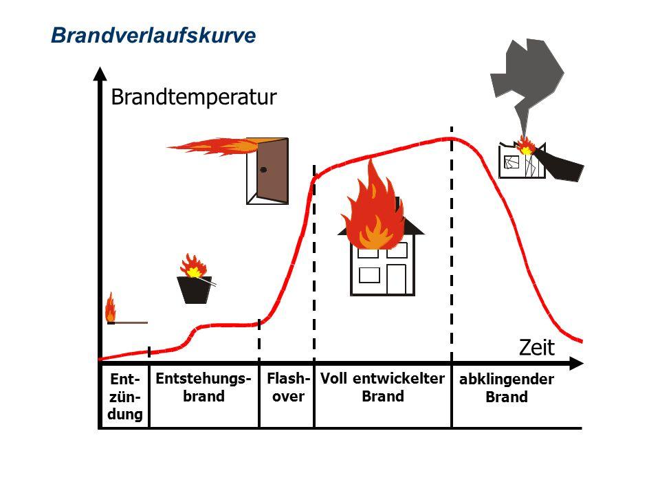 OBM Stefan Schiavulli www.ff-blofeld.de Ausbildung Feuerwehr Blofeld Folie 8 Brandverlaufskurve Ent- zün- dung Entstehungs- brand Flash- over Voll ent