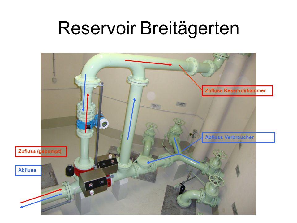 Reservoir Breitägerten Zufluss (gepumpt) Abfluss Zufluss Reservoirkammer Abfluss Verbraucher