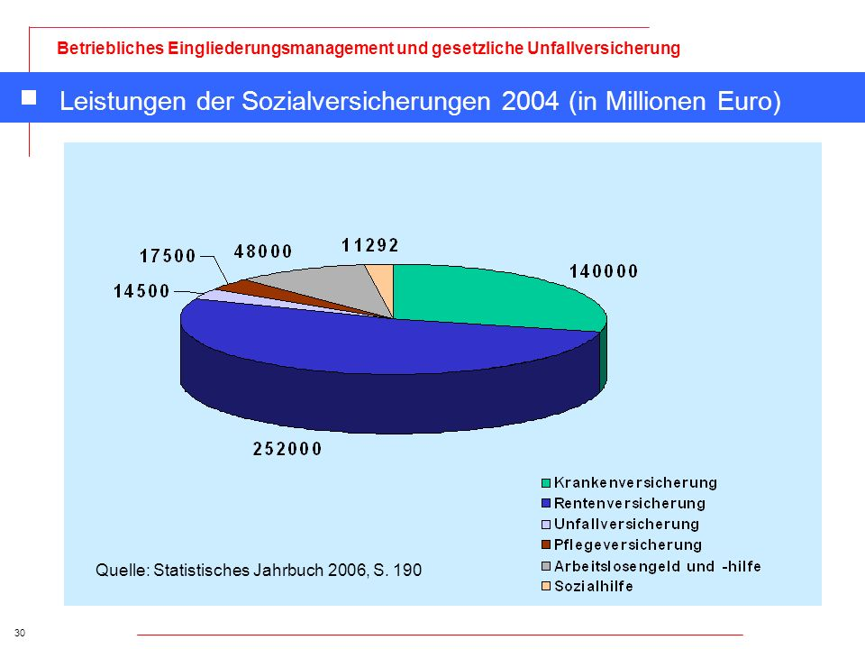 30 Betriebliches Eingliederungsmanagement und gesetzliche Unfallversicherung Leistungen der Sozialversicherungen 2004 (in Millionen Euro) Quelle: Stat