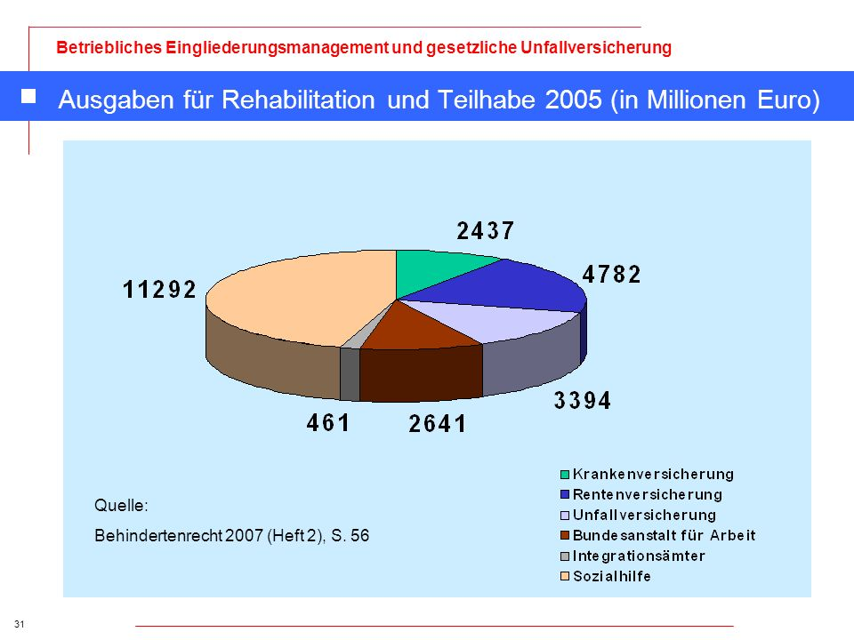 31 Betriebliches Eingliederungsmanagement und gesetzliche Unfallversicherung Ausgaben für Rehabilitation und Teilhabe 2005 (in Millionen Euro) Quelle: