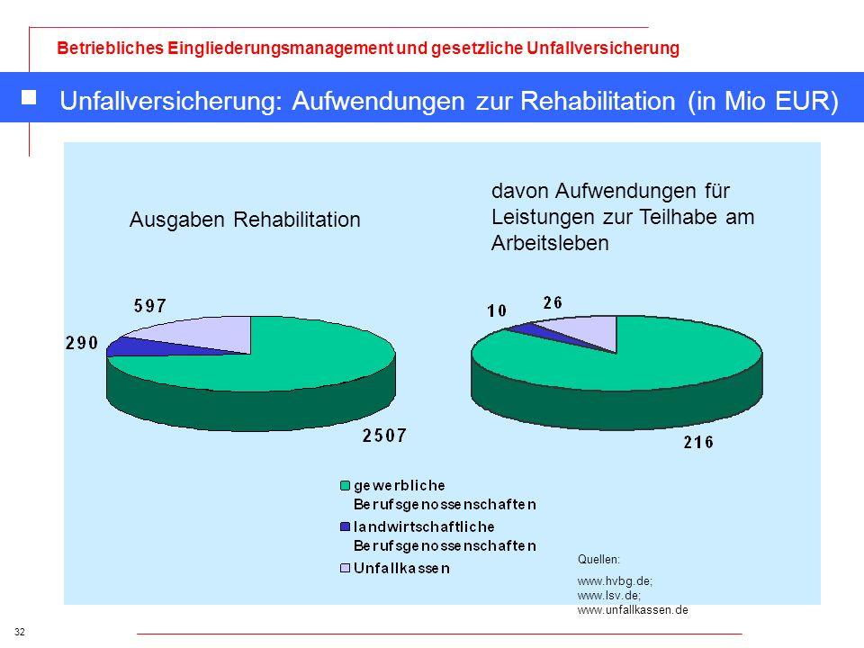 32 Betriebliches Eingliederungsmanagement und gesetzliche Unfallversicherung Unfallversicherung: Aufwendungen zur Rehabilitation (in Mio EUR) davon Au