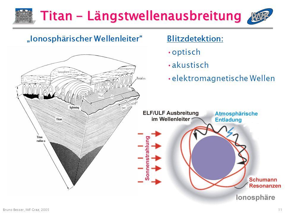 11 Bruno Besser, IWF Graz, 2005 Titan - Längstwellenausbreitung Ionosphärischer WellenleiterBlitzdetektion: optisch akustisch elektromagnetische Wellen