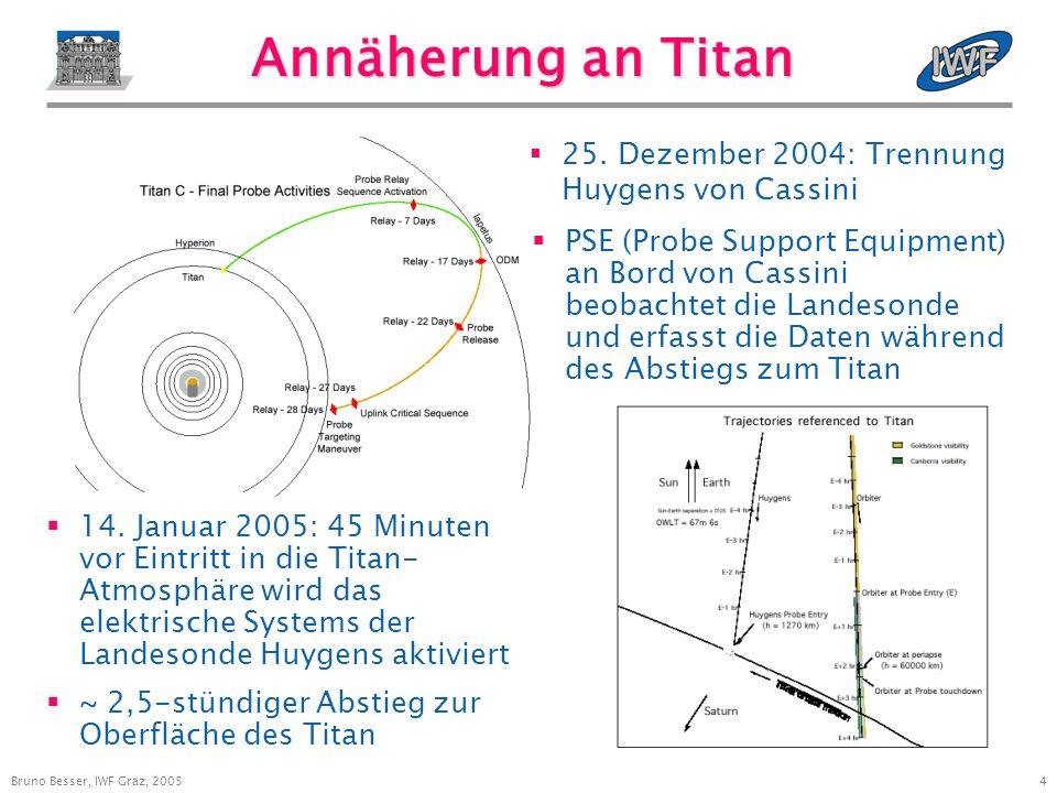 5 Bruno Besser, IWF Graz, 2005 Huygens-Missionablauf 21.600 km/h ~160 km ~110 km ~15 min Entrittsphase: ~4,5 min ~130 min Höhe über Grund