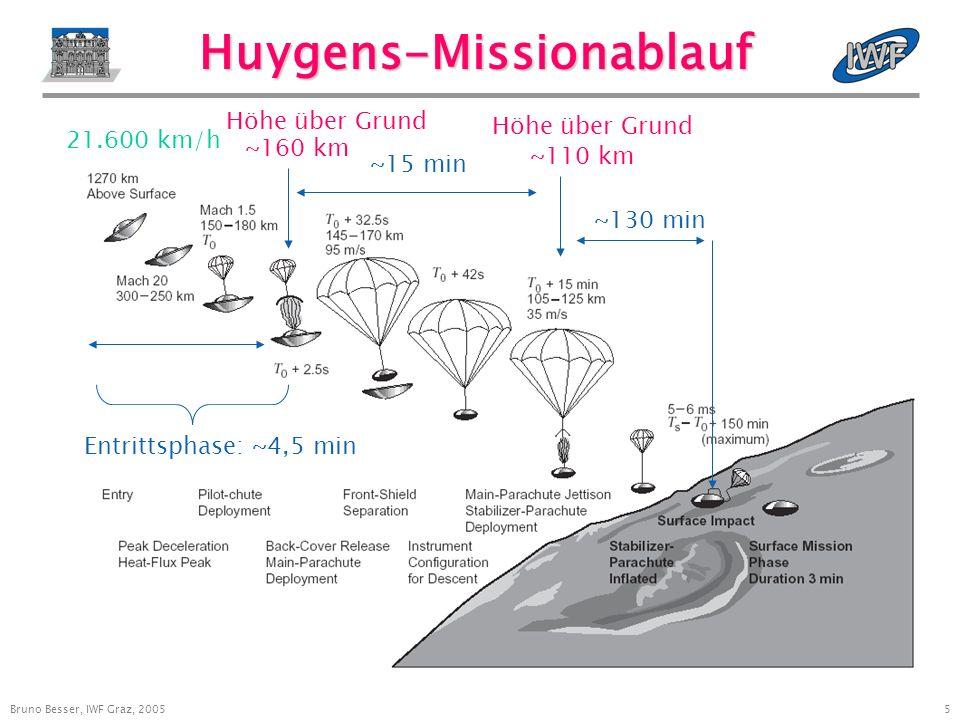 16 Bruno Besser, IWF Graz, 2005 IWF: Cassini/HUYGENS Mitarbeiter 14.